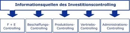 investitionscontrolling